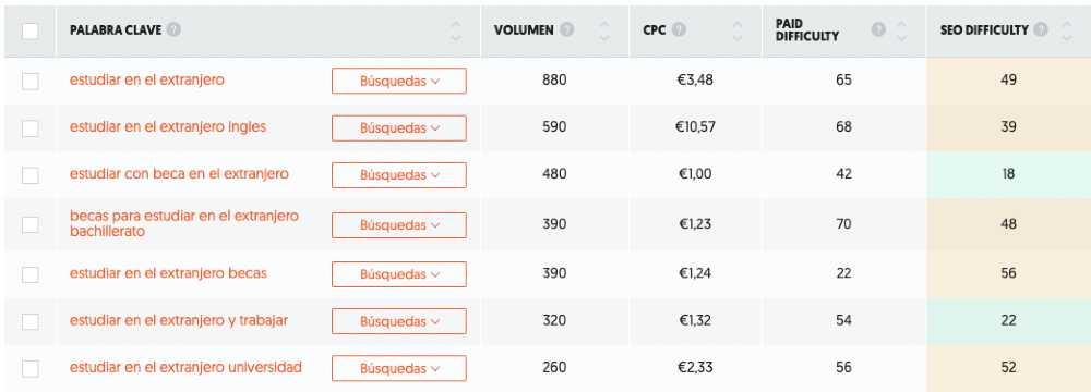 Captura de pantalla de Ubersuggest para ganar dinero con Adsense