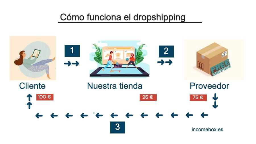 gráfico de como funciona el dropshipping