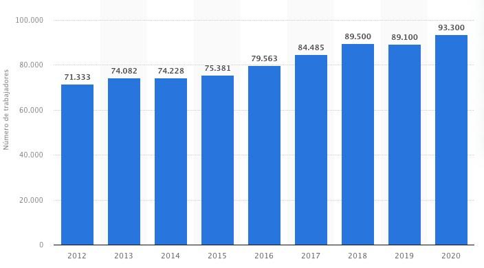 gráfica contrataciones Mercadona